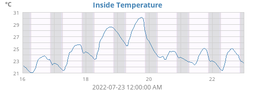 Inside Temperature